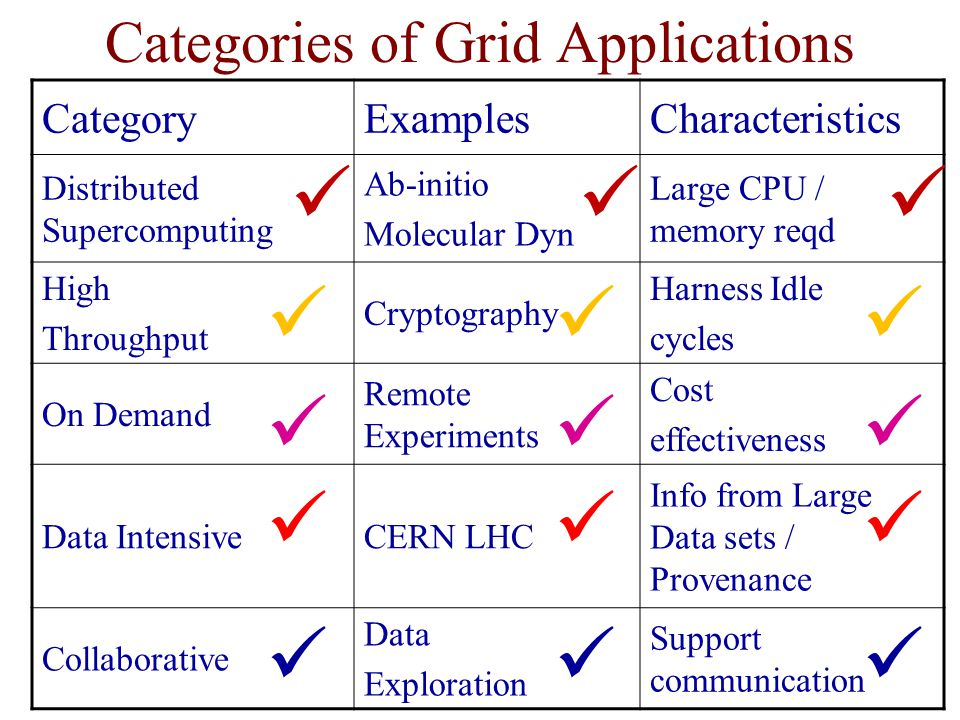 Categories of Grid Applications