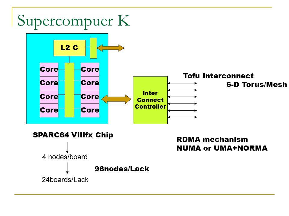 Supercompuer K L2 C Core Core Tofu Interconnect 6-D Torus/Mesh Core