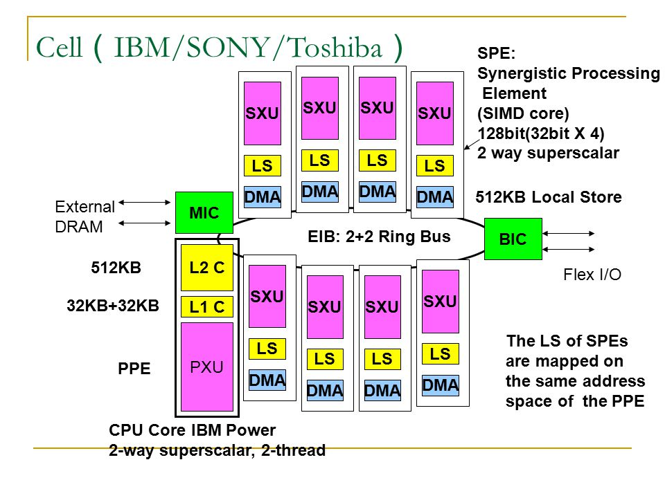 Cell(IBM/SONY/Toshiba)