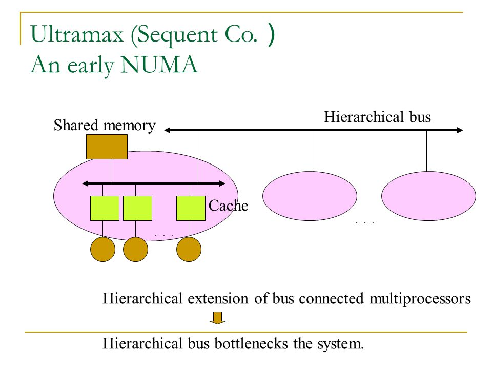 Ultramax (Sequent Co.) An early NUMA
