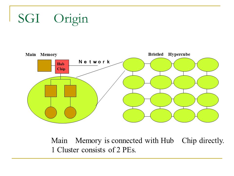 SGI Origin Main Memory is connected with Hub Chip directly.