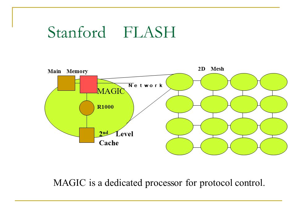 Stanford FLASH MAGIC is a dedicated processor for protocol control.
