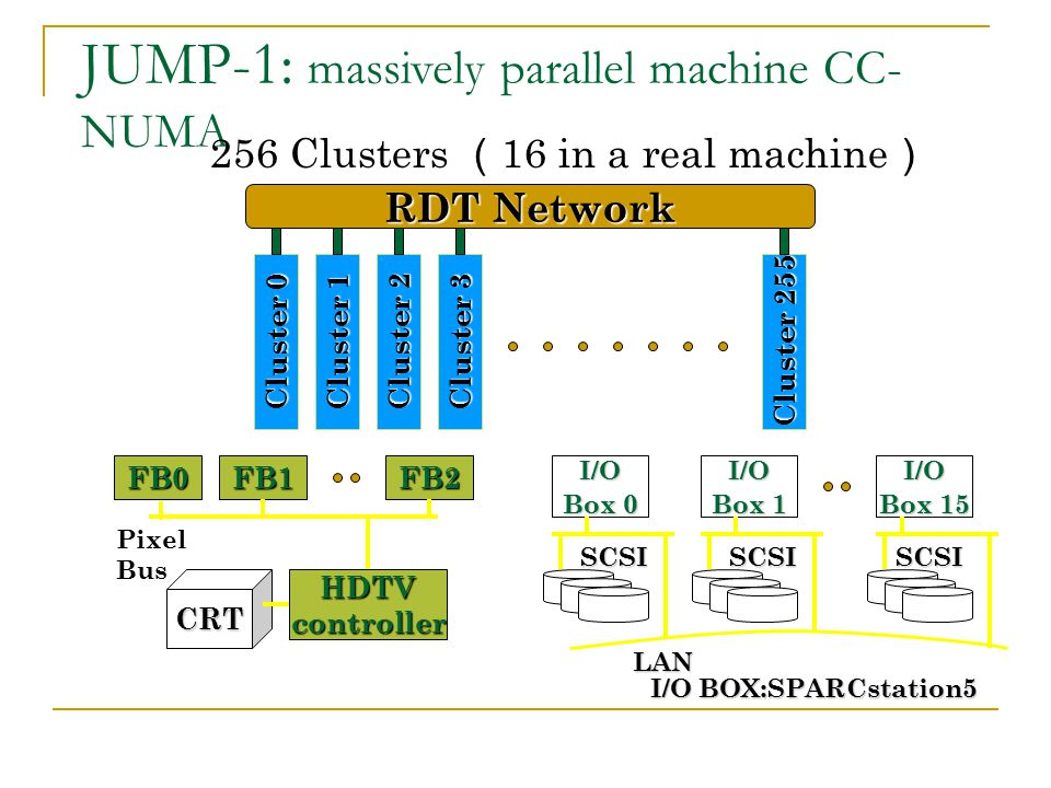 JUMP-1: massively parallel machine CC-NUMA