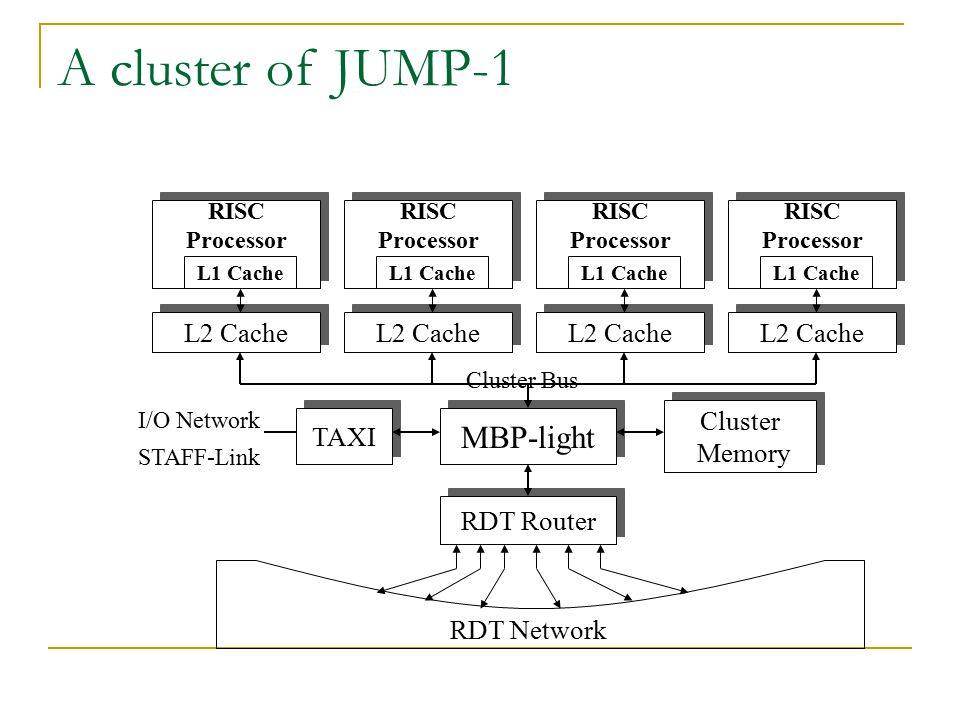 A cluster of JUMP-1 MBP-light L2 Cache Cluster TAXI Memory RDT Router