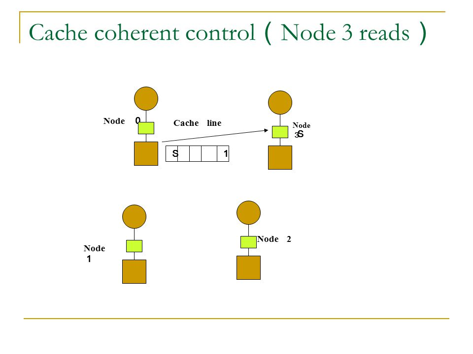 Cache coherent control(Node 3 reads)