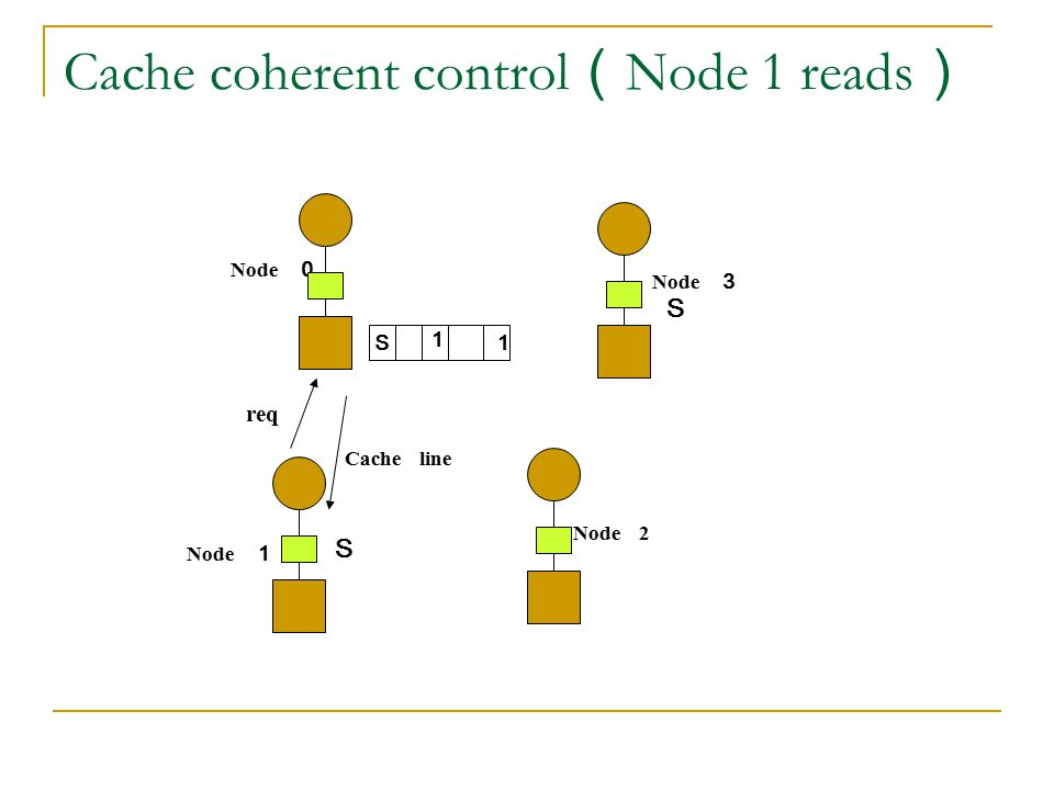 Cache coherent control(Node 1 reads)