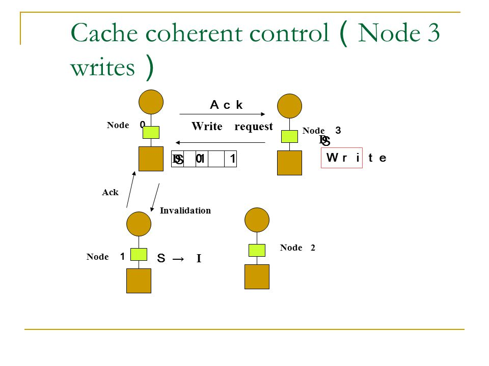 Cache coherent control(Node 3 writes)