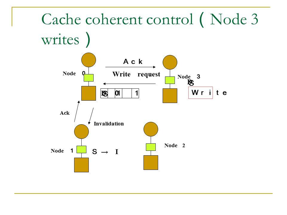 Cache coherent control(Node 3 writes)
