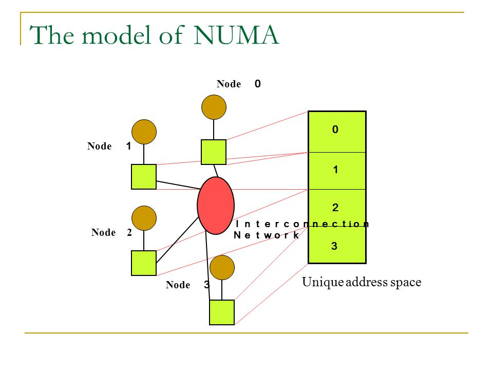 The model of NUMA Unique address space Node 0 0 Node 1 1 2 Node 2 3