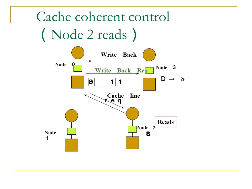 Cache coherent control (Node 2 reads)