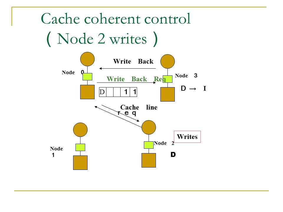 Cache coherent control (Node 2 writes)