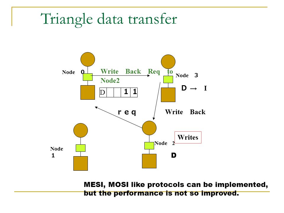 Triangle data transfer
