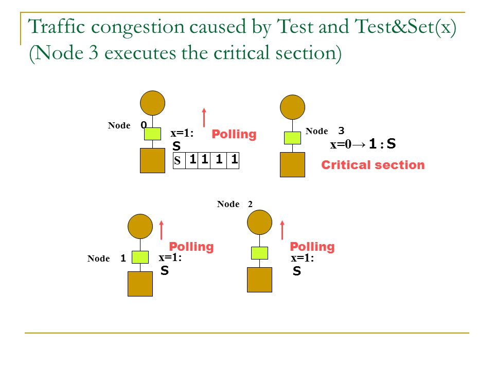 Traffic congestion caused by Test and Test&Set(x) (Node 3 executes the critical section)