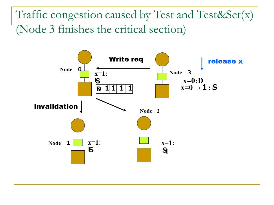 Traffic congestion caused by Test and Test&Set(x) (Node 3 finishes the critical section)