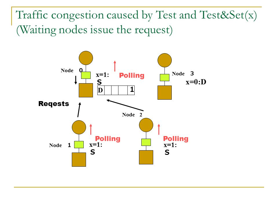 Traffic congestion caused by Test and Test&Set(x) (Waiting nodes issue the request)