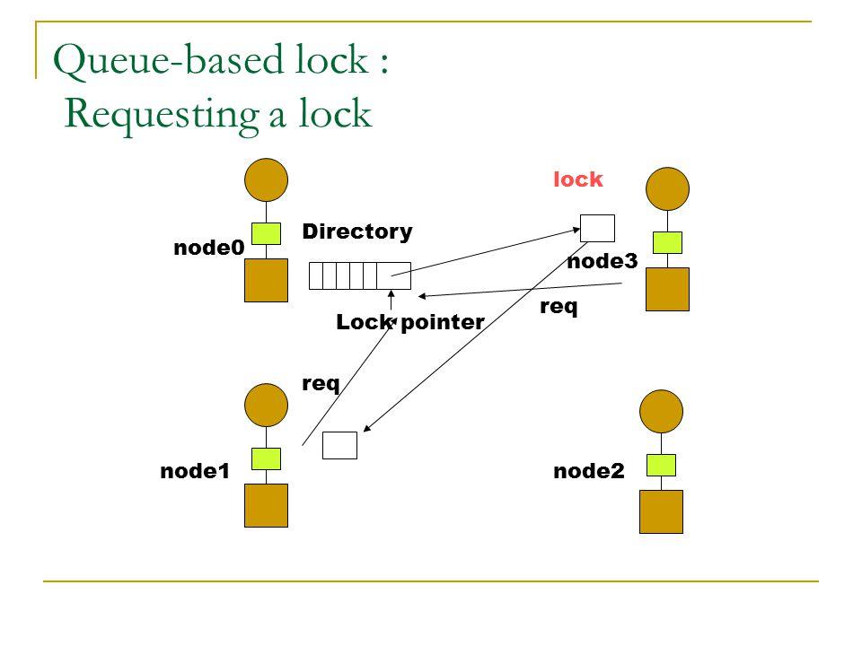 Queue-based lock : Requesting a lock