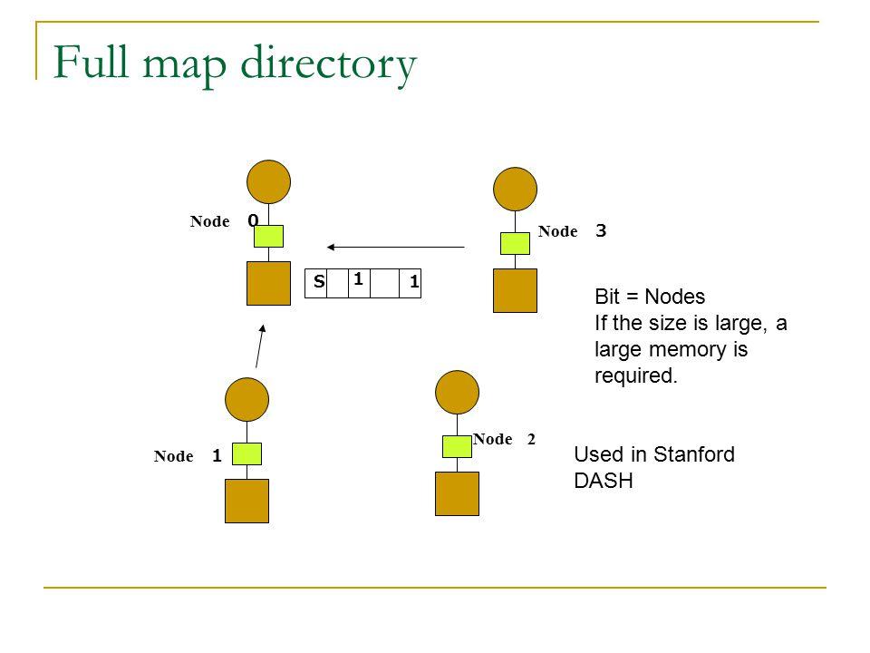 Full map directory Bit = Nodes