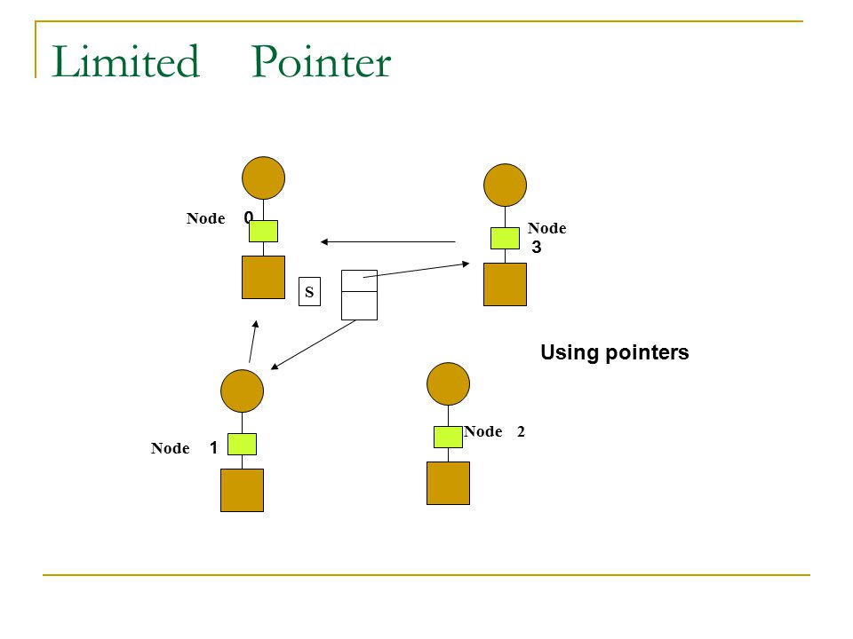Limited Pointer Node 0 Node 3 S Using pointers Node 2 Node 1
