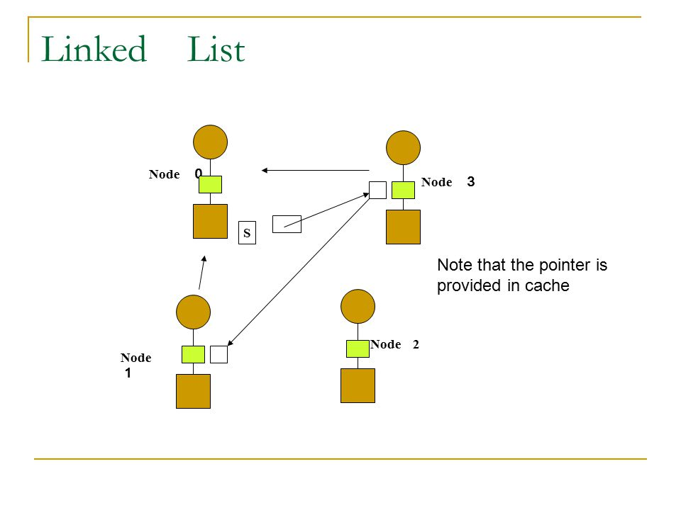Linked List Note that the pointer is provided in cache Node 0 Node 3 S
