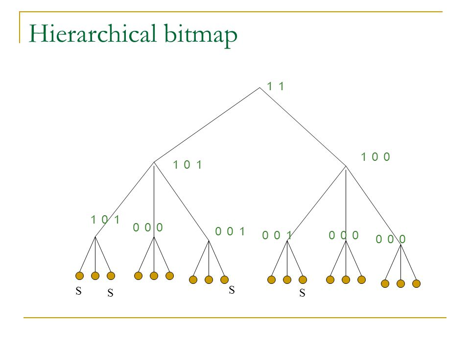 Hierarchical bitmap 11 100 101 101 000 001 001 000 000 S S S S