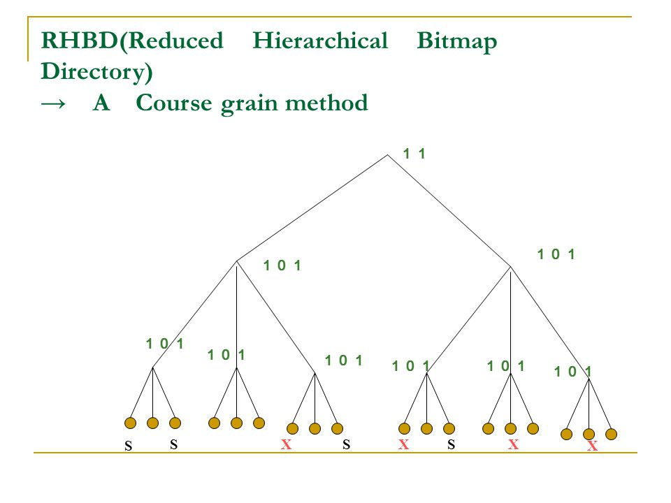 RHBD(Reduced Hierarchical Bitmap Directory) → A Course grain method