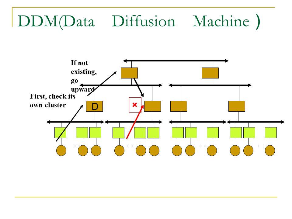 DDM(Data Diffusion Machine)