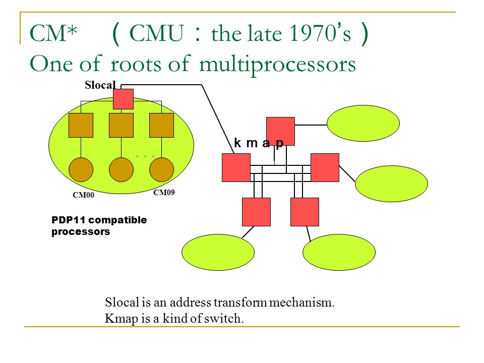 CM* (CMU:the late 1970's) One of roots of multiprocessors