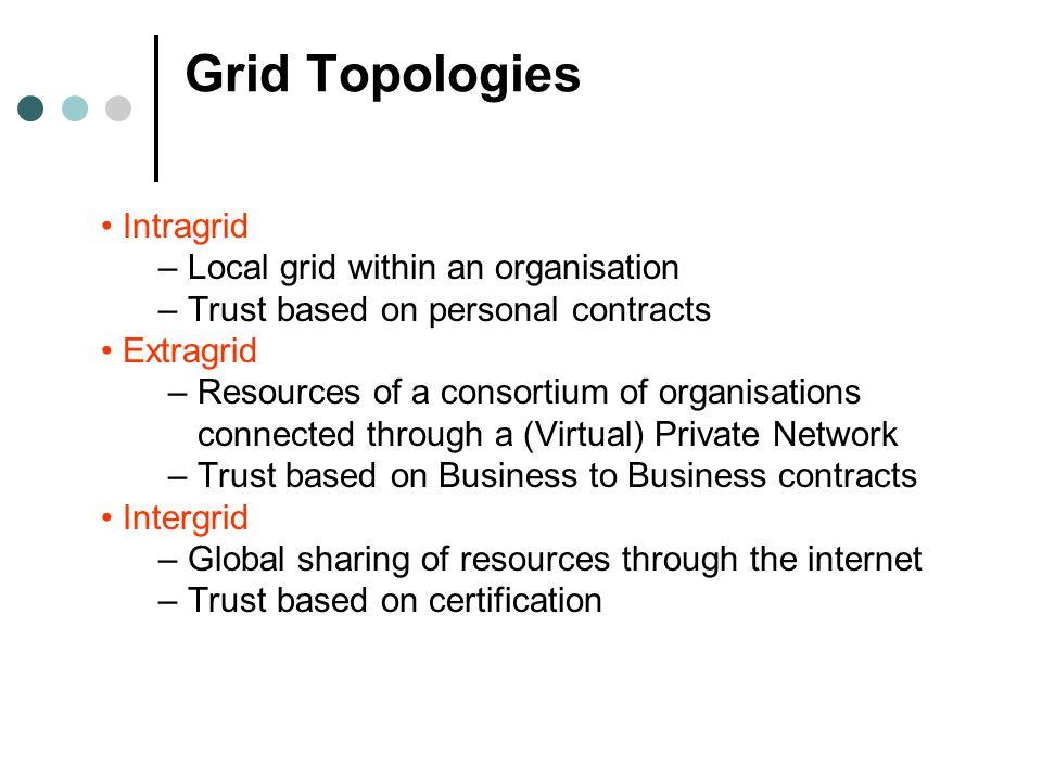 Grid Topologies