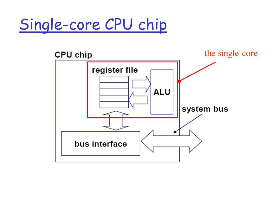 Single-core CPU chip the single core