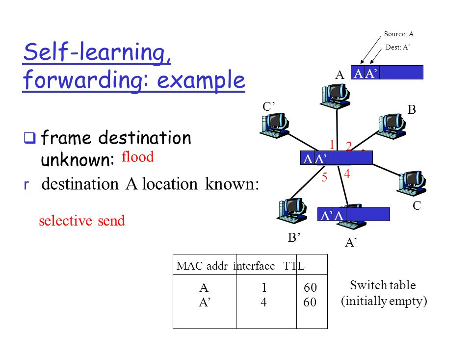 Self-learning, forwarding: example