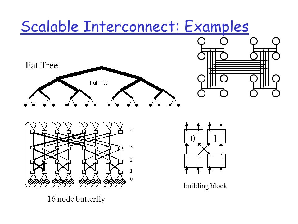 Scalable Interconnect: Examples