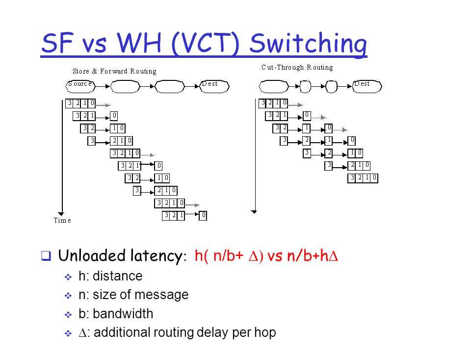 SF vs WH (VCT) Switching