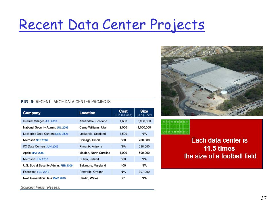 Recent Data Center Projects