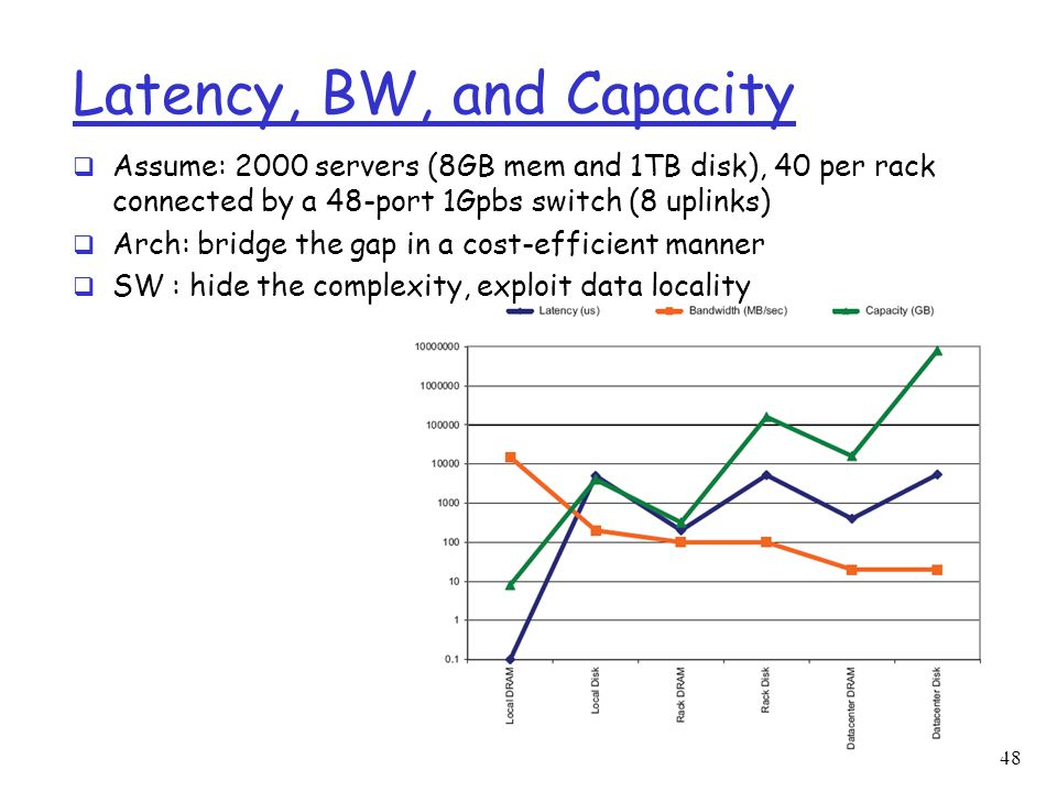 Latency, BW, and Capacity