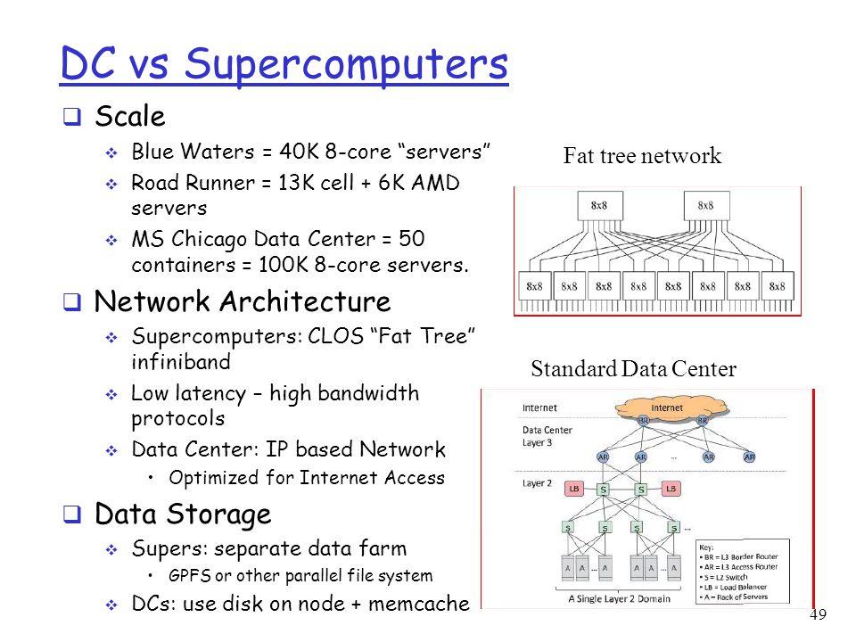 DC vs Supercomputers Scale Network Architecture Data Storage