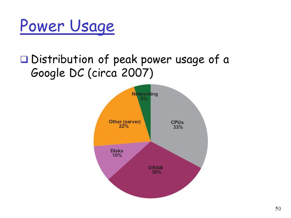 Power Usage Distribution of peak power usage of a Google DC (circa 2007)