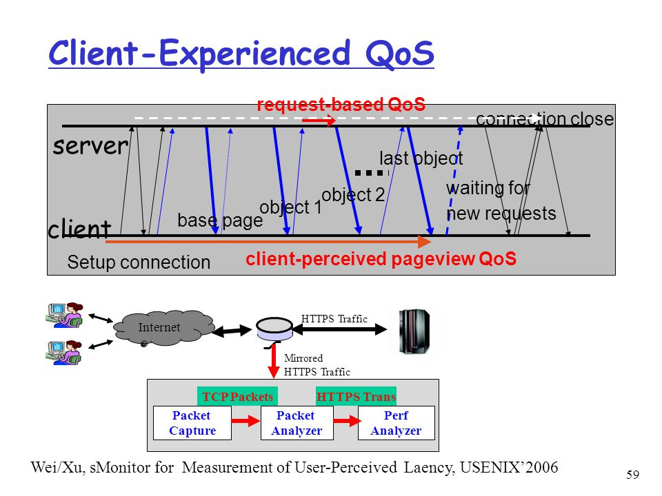 Client-Experienced QoS