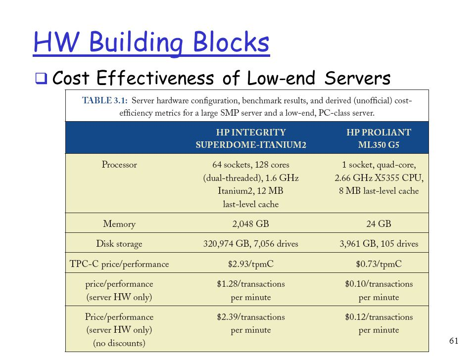 HW Building Blocks Cost Effectiveness of Low-end Servers
