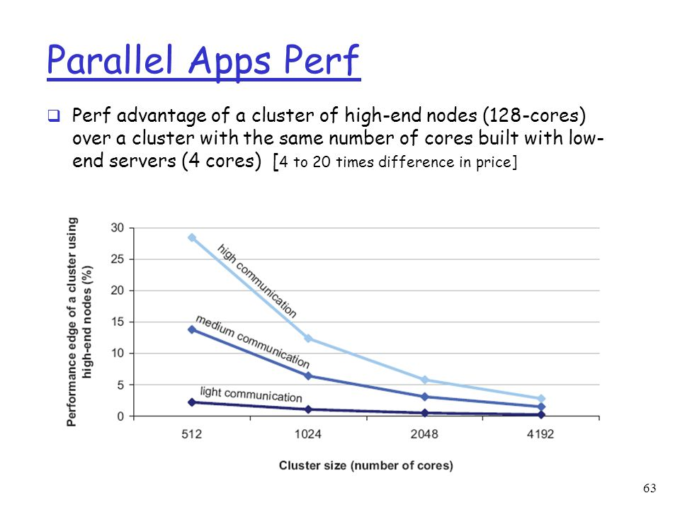 Parallel Apps Perf