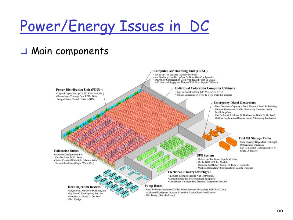 Power/Energy Issues in DC
