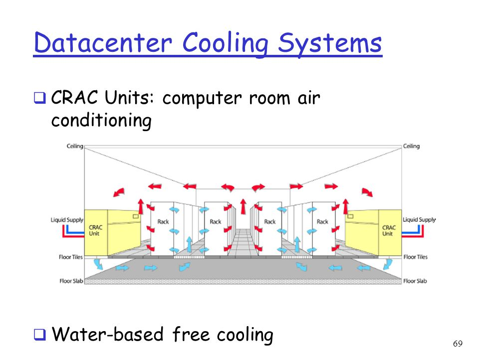 Datacenter Cooling Systems