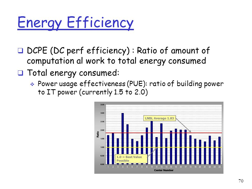Energy Efficiency DCPE (DC perf efficiency) : Ratio of amount of computation al work to total energy consumed.