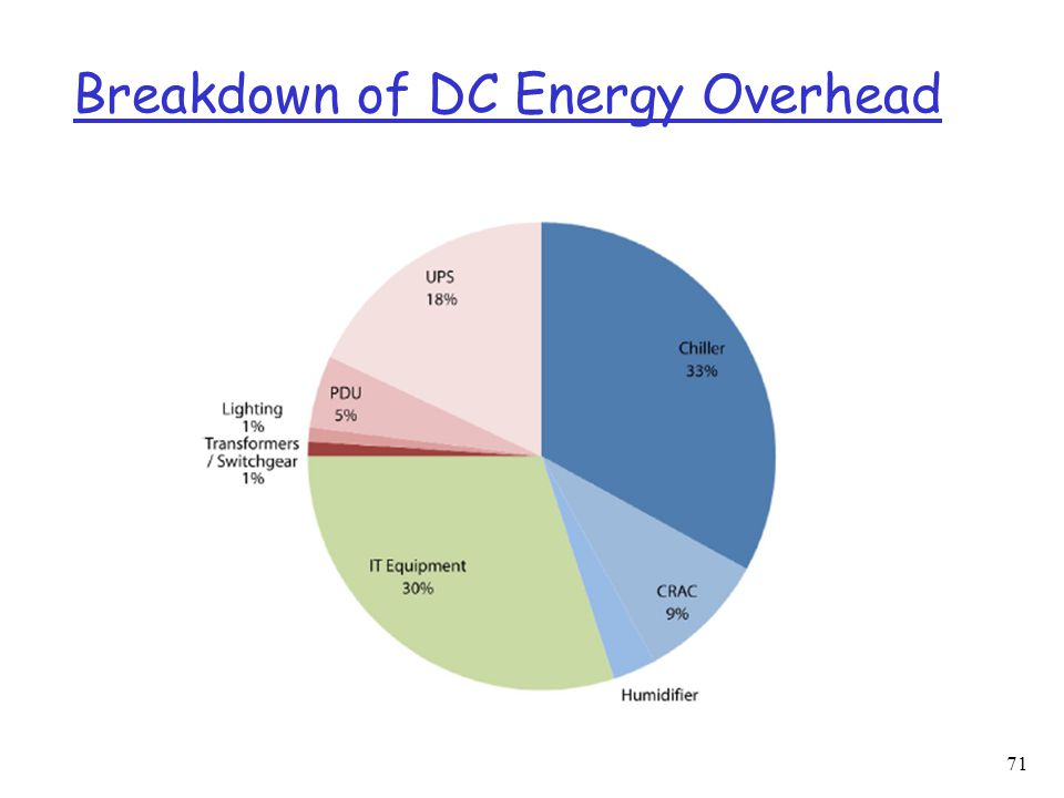 Breakdown of DC Energy Overhead