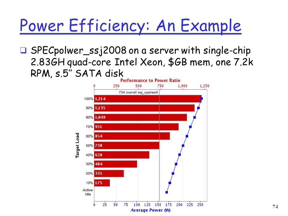 Power Efficiency: An Example