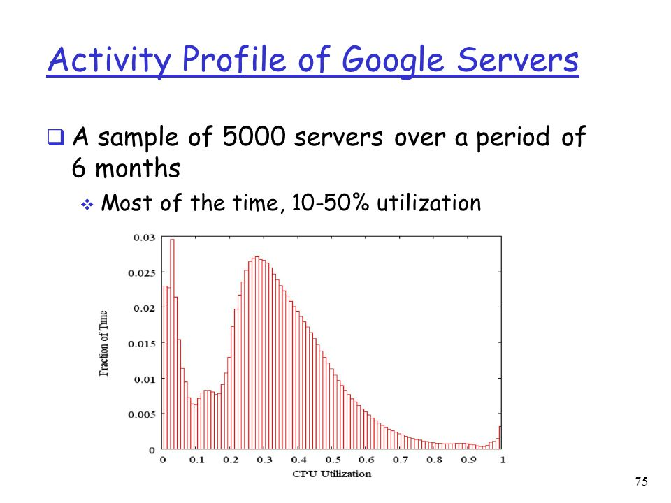 Activity Profile of Google Servers