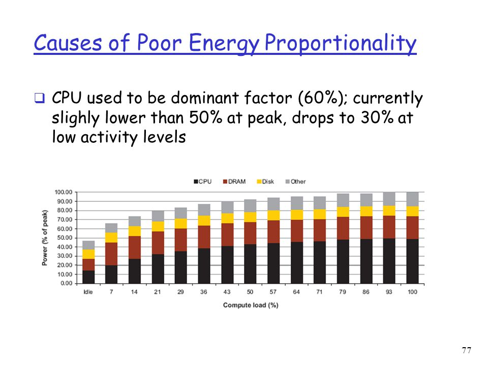 Causes of Poor Energy Proportionality