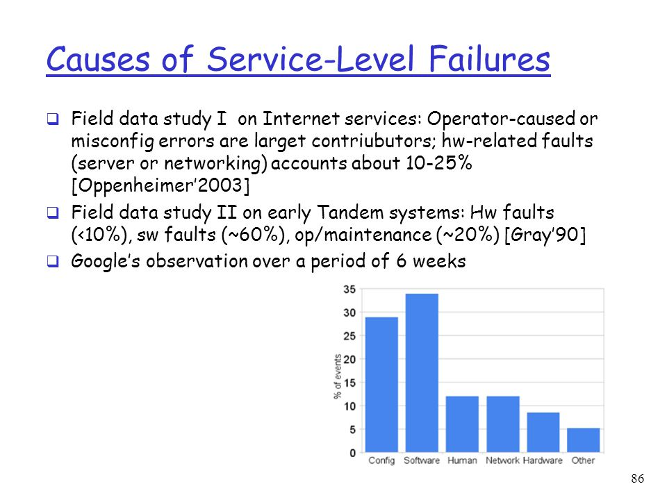 Causes of Service-Level Failures