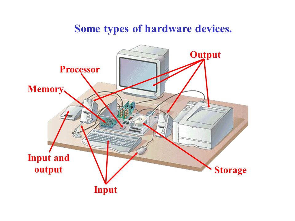 Some types of hardware devices.