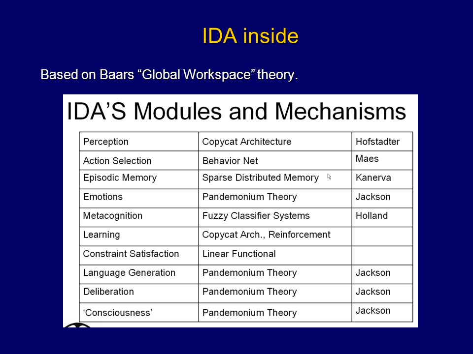 Based on Baars Global Workspace theory.