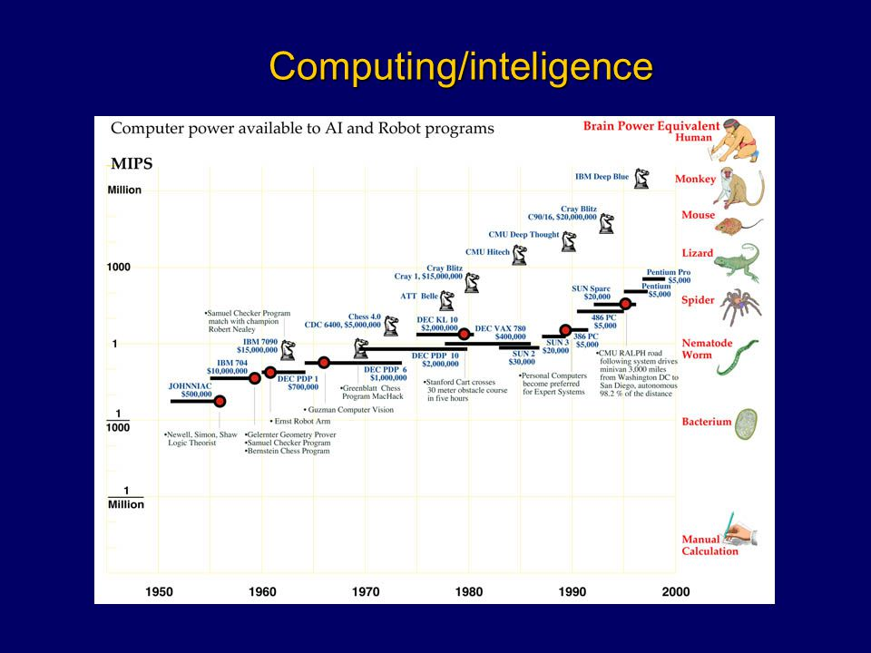 Computing/inteligence